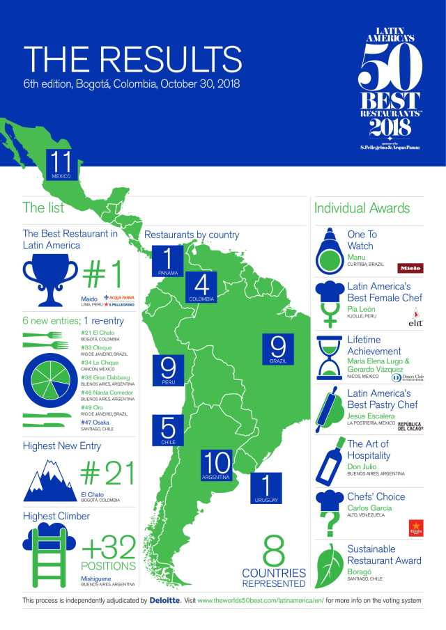 LatAm50Best2018_Results_Infographic_Eng-1